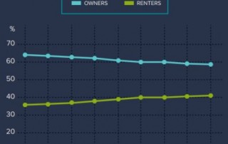 SWBC Insurance Services home owner vs renter trend graph