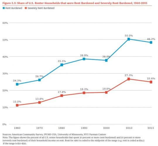 2017-10-05 NYU Furman Center 2017 National Rental Housing Landscape rent burden graph